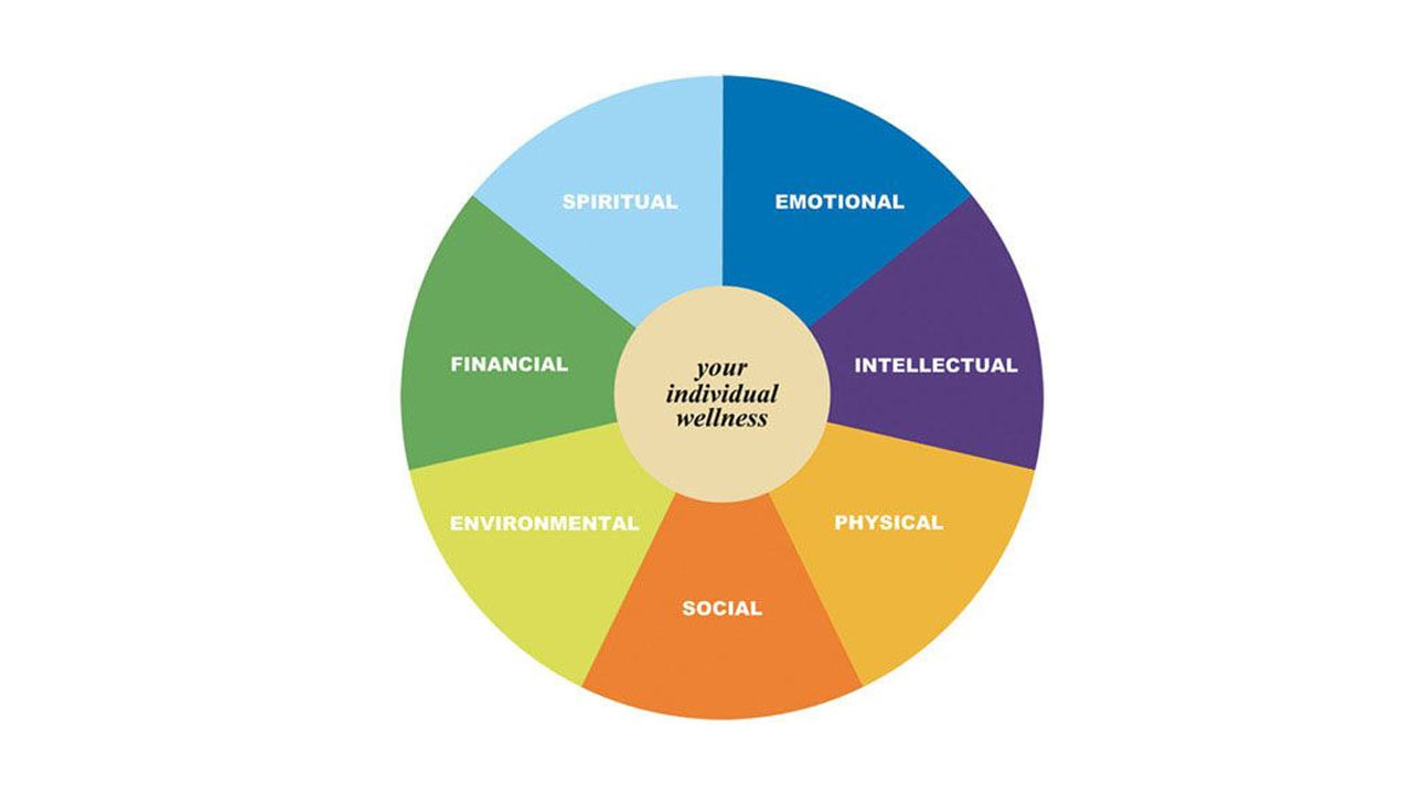 assessment of personal financial wellness of Why the ey financial wellness assessment is important impact your personal relationships and even create or exacerbate the ey financial wellness assessment.